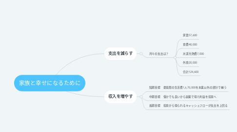 Mind Map: 家族と幸せになるために