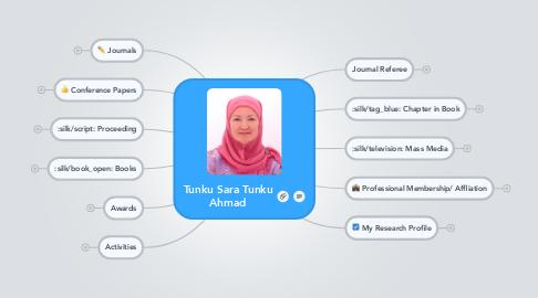 Mind Map: Tunku Sara Tunku Ahmad