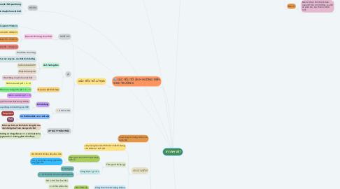 Mind Map: VI SINH VẬT