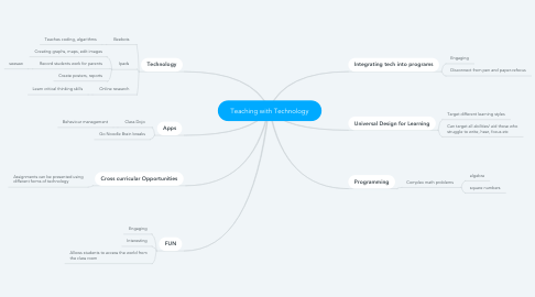 Mind Map: Teaching with Technology