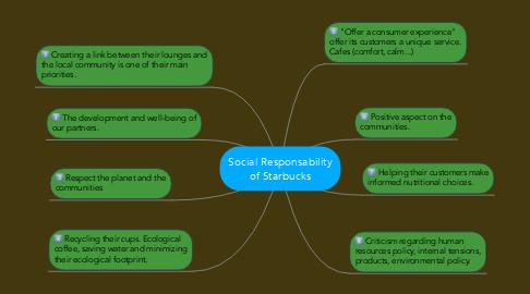 Mind Map: Social Responsability of Starbucks