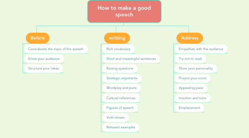 Mind Map: How to make a good speech