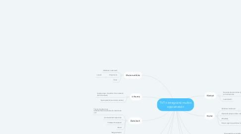 Mind Map: TVT:n integrointi muihin oppiaineisiin