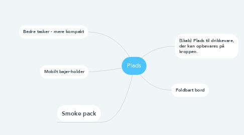 Mind Map: Plads