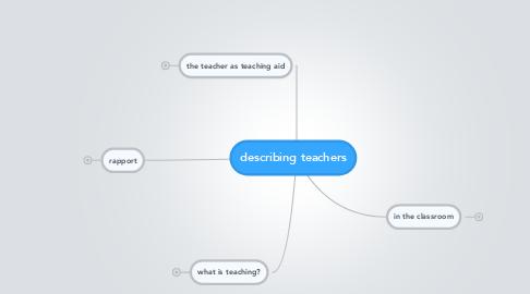Mind Map: describing teachers