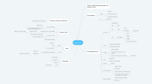 Mind Map: Byggvesta