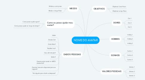 Mind Map: NOME DO AVATAR