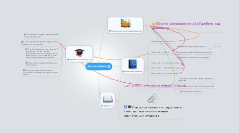 Mind Map: Диплом-защита