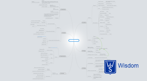 Mind Map: IEA Diploma Project