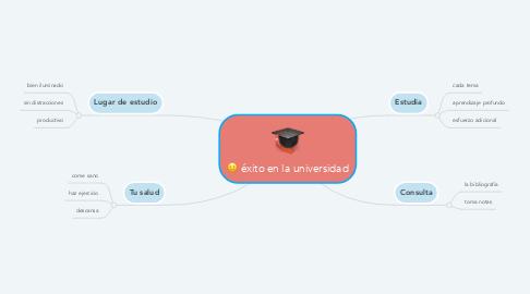 Mind Map: éxito en la universidad