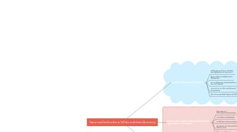 Mind Map: โฆษณาออนไลน์ช่วยเพิ่มรายได้ให้แบรนด์หรือพาเสี่ยงขาดทุน