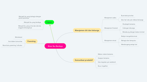 Mind Map: Binar Ibu Berdaya