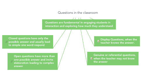 Mind Map: Questions in the classroom
