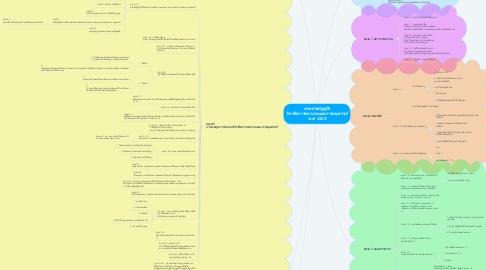 Mind Map: พระราชบัญญัติ วิชาชีพการพยาบาลและการผดุงครรภ์ พ.ศ. 2528