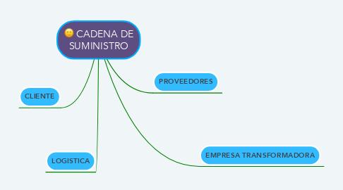 Mind Map: CADENA DE SUMINISTRO