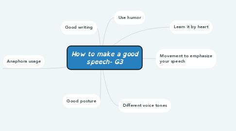 Mind Map: How to make a good speech- G3