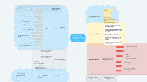 Mind Map: COMINCACIONES INALAMBRICAS BANDA ANCHA WIMAX E  IEEE 802.16