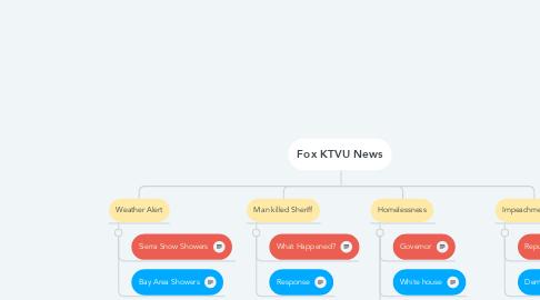Mind Map: Fox KTVU News