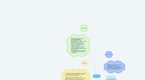 Mind Map: El Bautismo