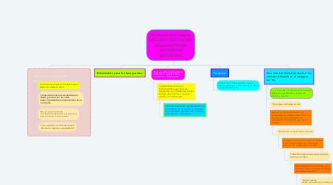Mind Map: INSTRUMENTO PARA EL ANÁLISIS Y EVALUACIÓN DE LOS SOFTWARE   MULTIMEDIA EDUCATIVOS