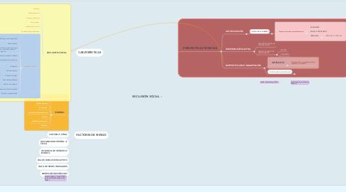 Mind Map: EXCLUSIÓN SOCIAL