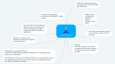 Mind Map: social influencers