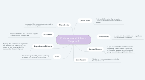 Mind Map: Environmental Science: Chapter 2