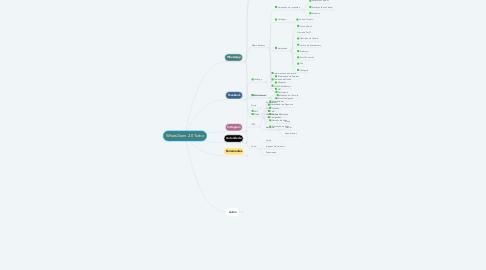 Mind Map: WhatsGram 2.0 Turbo