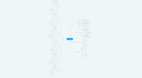 Mind Map: DarkShopping