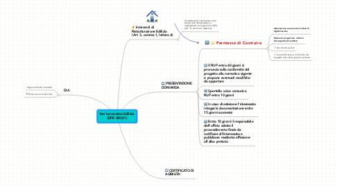 Mind Map: Iter burocratico Edilizia (DPR 380/01)
