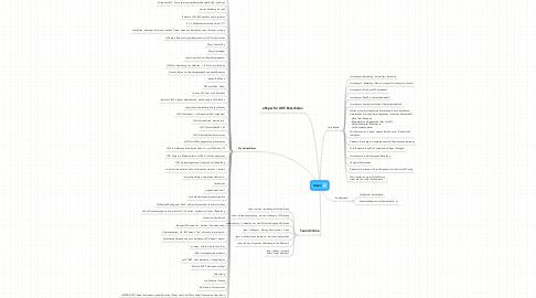 Mind Map: Ideen