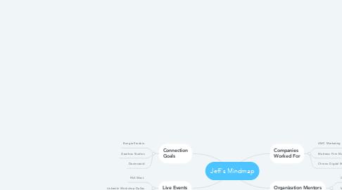 Mind Map: Jeff's Mindmap