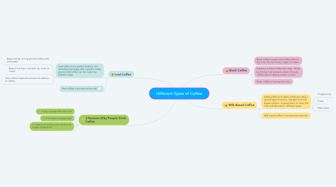 Mind Map: Different Types of Coffee