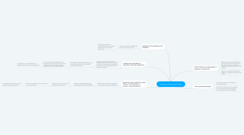 Mind Map: Overview of Critical Theory