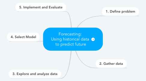 Mind Map: Forecasting:  Using historical data  to predict future