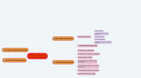Mind Map: Уровни методологии научного исследования