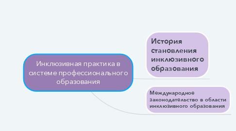Mind Map: Инклюзивная практика в системе профессионального образования