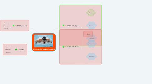Mind Map: 4 основных вида плавания