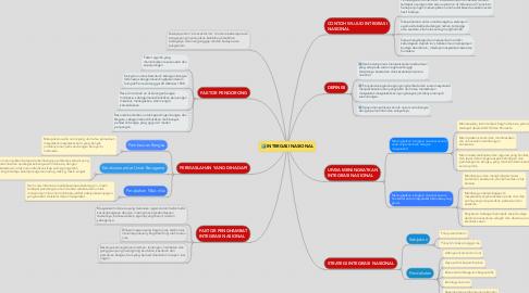 Mind Map: INTERGASI NASIONAL