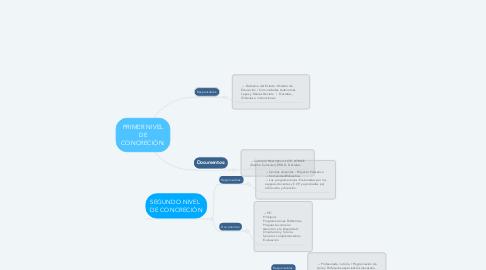Mind Map: PRIMER NIVEL DE CONCRECIÓN: