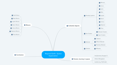 Mind Map: Beyond Earth- Space Exploration