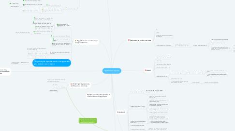 Mind Map: Проблемы АСЮЛ