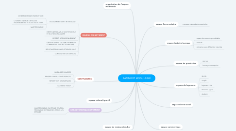 Mind Map: BÂTIMENT MODULABLE
