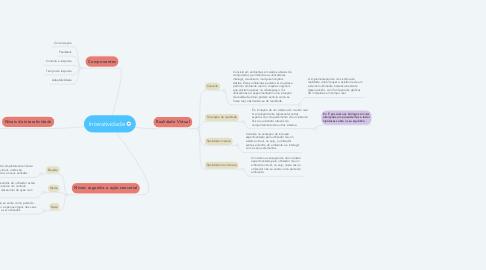 Mind Map: Interatividade