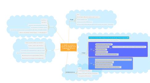Mind Map: Le SLAM : un projet au service du langage et de l'expression de soi en ITEP.