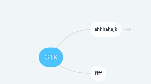 Mind Map: GTK