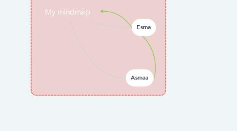 Mind Map: My mindmap