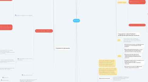 Mind Map: Финансы