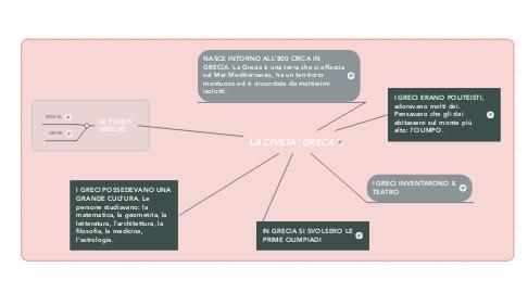 Mind Map: LA CIVILTA' GRECA