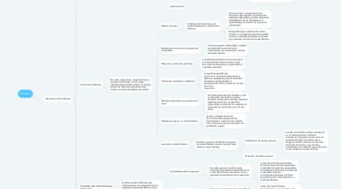 Mind Map: filtración